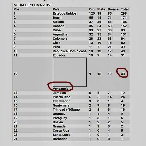 Venezuela ostenta en puesto número 12 en el medallero de Lima 2019