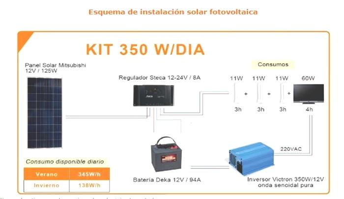 Instalar placas fotovoltaicas con un buen grado de calidad