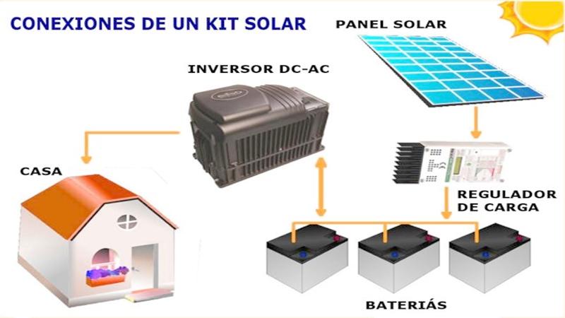 Es necesario invertir para auto-proporcionar energía a nuestro entorno