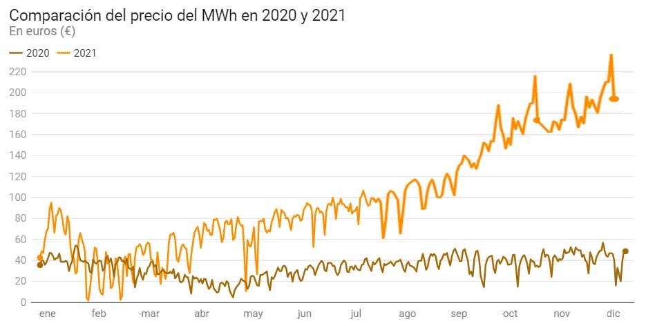 Comparativa precio de la luz 2020 2021